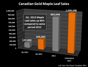 Gouden-Maple-Leaf-Sales