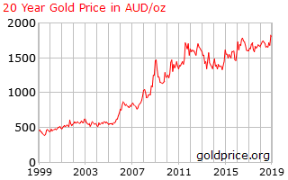 https://goldprice.org/charts/history/gold_20_year_o_x_aud.png?0.6938206727682845